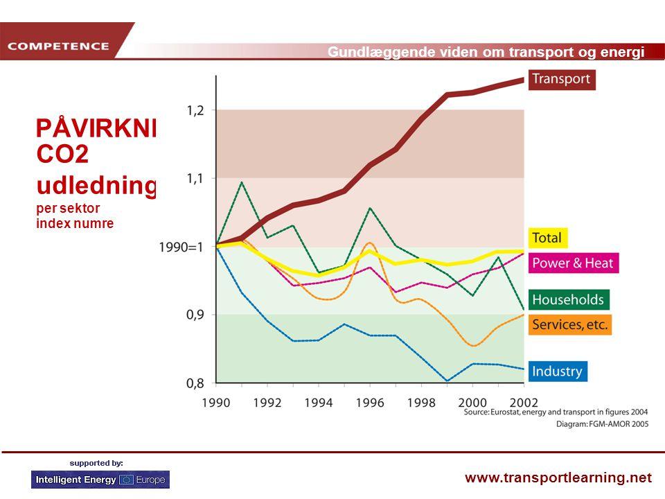 CO2 udledning per sektor index numre