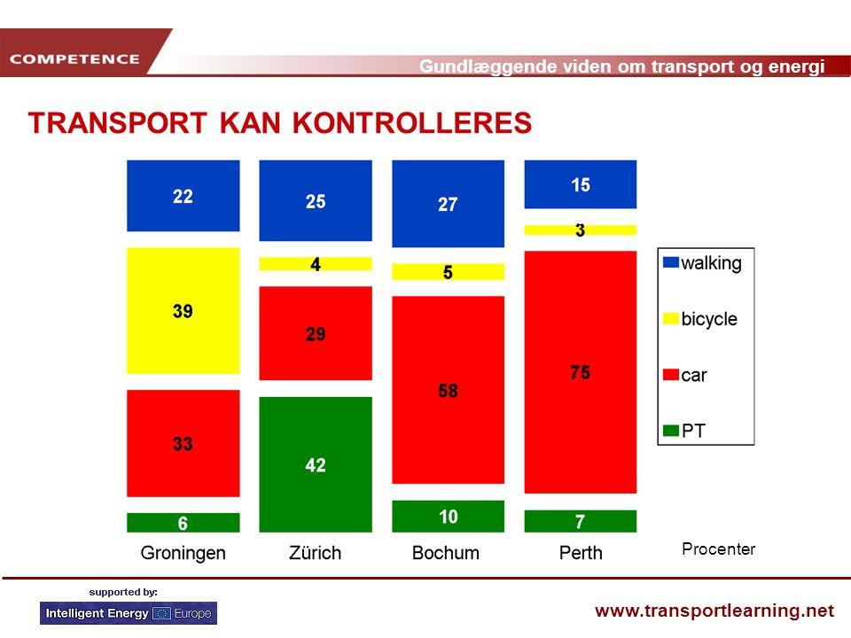 TRANSPORT KAN KONTROLLERES