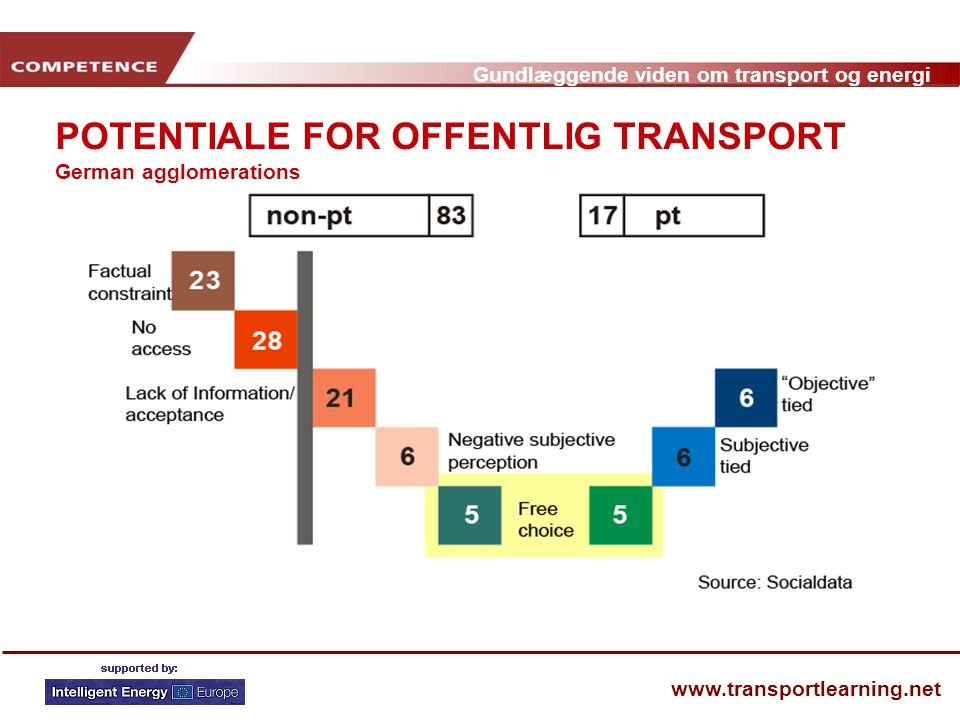 POTENTIALE FOR OFFENTLIG TRANSPORT German agglomerations