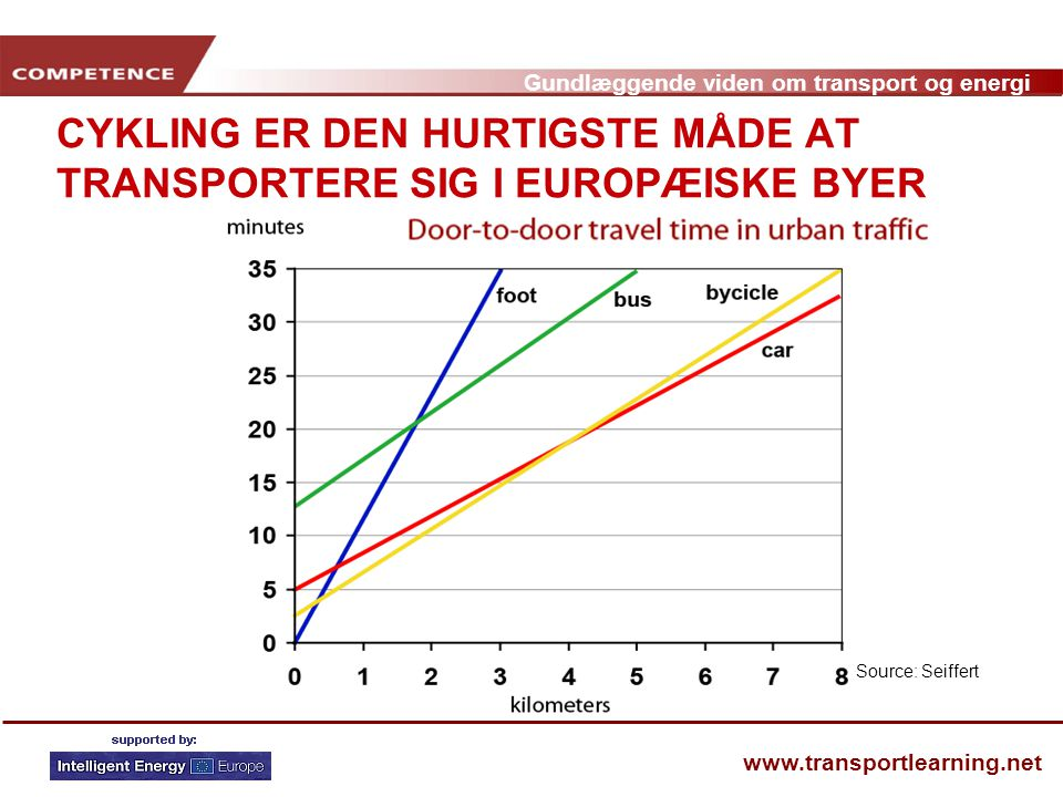 CYKLING ER DEN HURTIGSTE MÅDE AT TRANSPORTERE SIG I EUROPÆISKE BYER