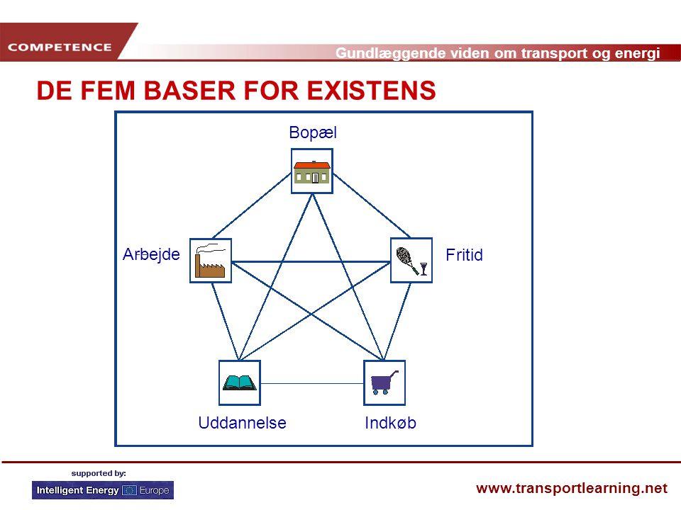 DE FEM BASER FOR EXISTENS