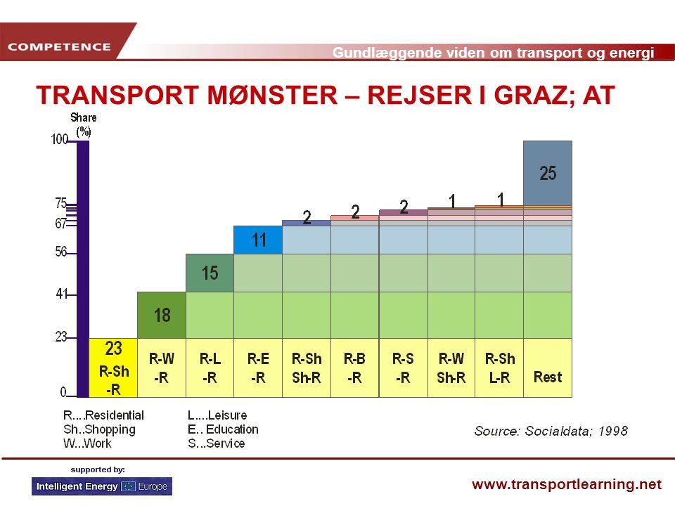 TRANSPORT MØNSTER – REJSER I GRAZ; AT