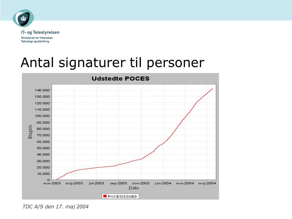 Antal signaturer til personer