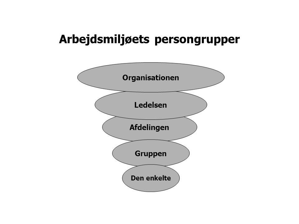 Arbejdsmiljøets persongrupper
