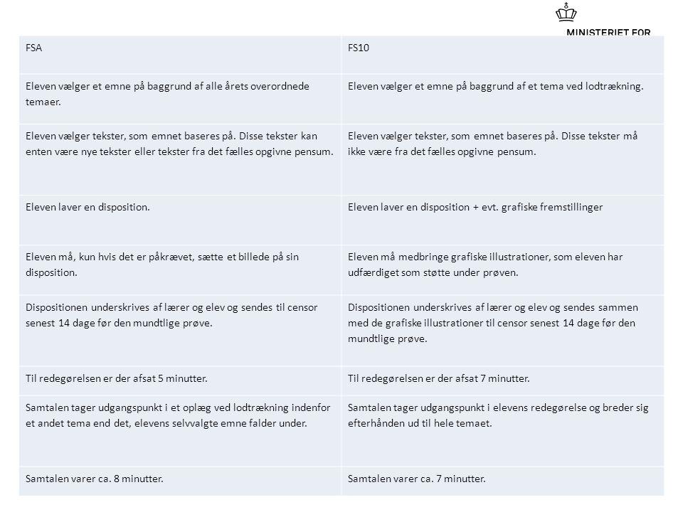 FSA FS10. Eleven vælger et emne på baggrund af alle årets overordnede temaer. Eleven vælger et emne på baggrund af et tema ved lodtrækning.