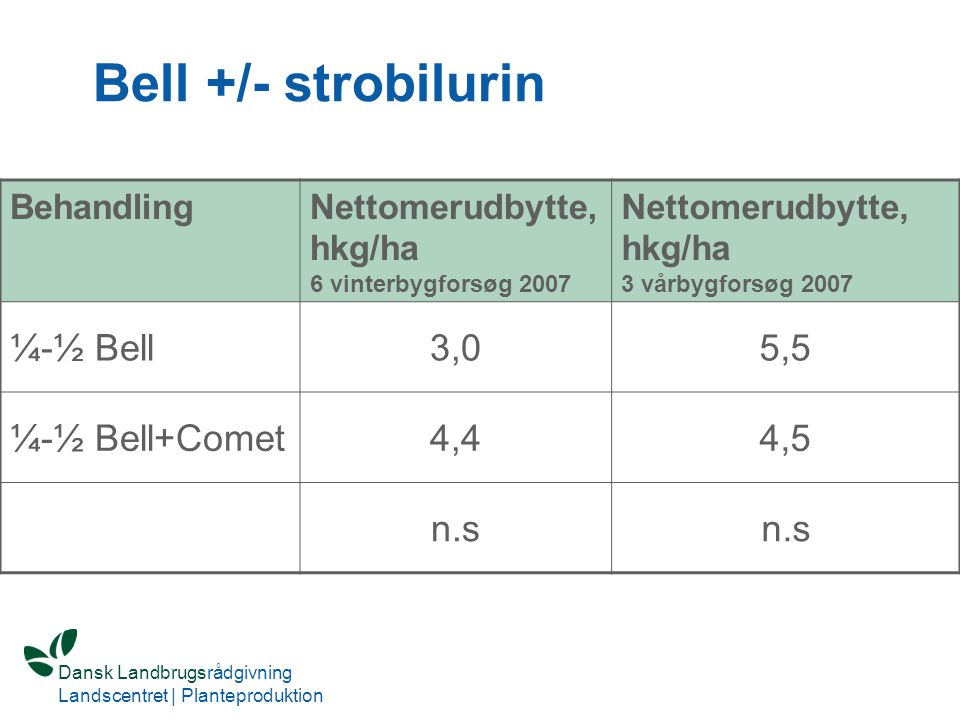 Bell +/- strobilurin ¼-½ Bell 3,0 5,5 ¼-½ Bell+Comet 4,4 4,5 n.s