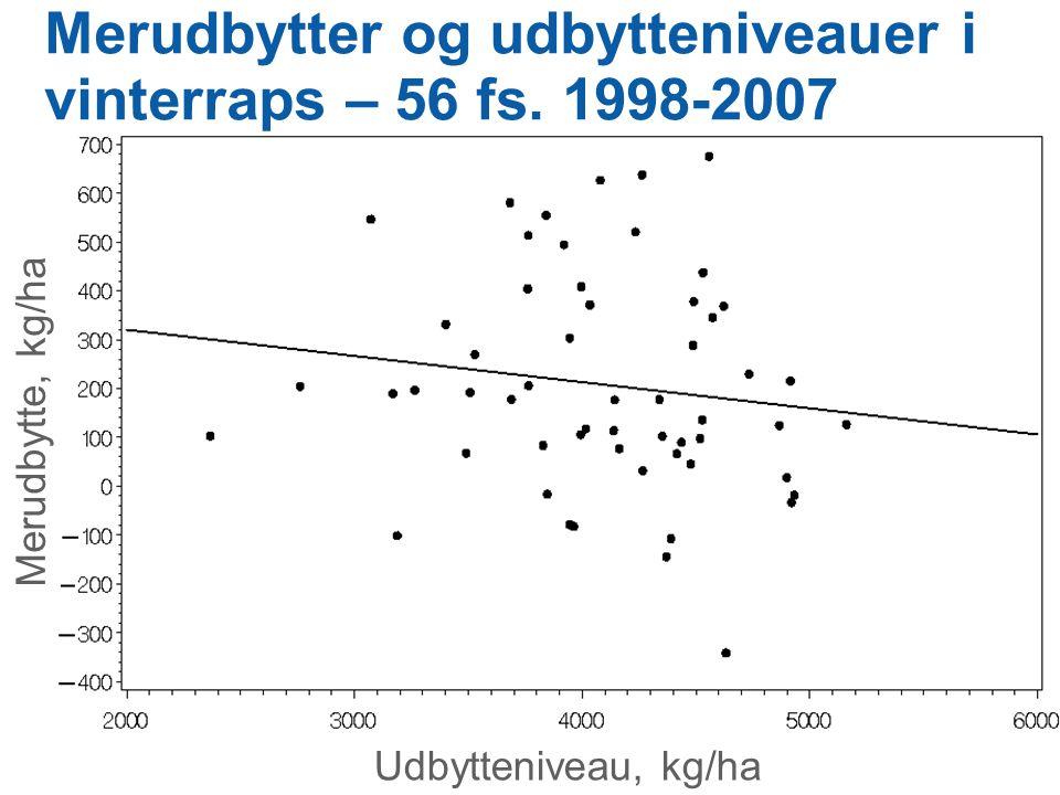Merudbytter og udbytteniveauer i vinterraps – 56 fs. 1998-2007
