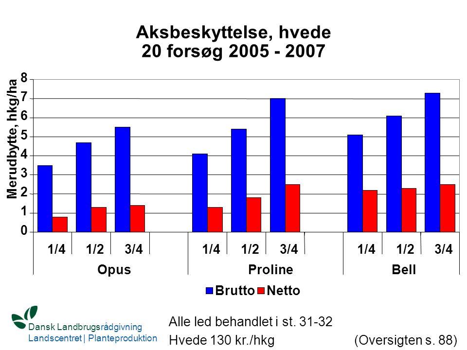 Aksbeskyttelse, hvede 20 forsøg 2005 - 2007 8 7 6 5 Merudbytte, hkg/ha