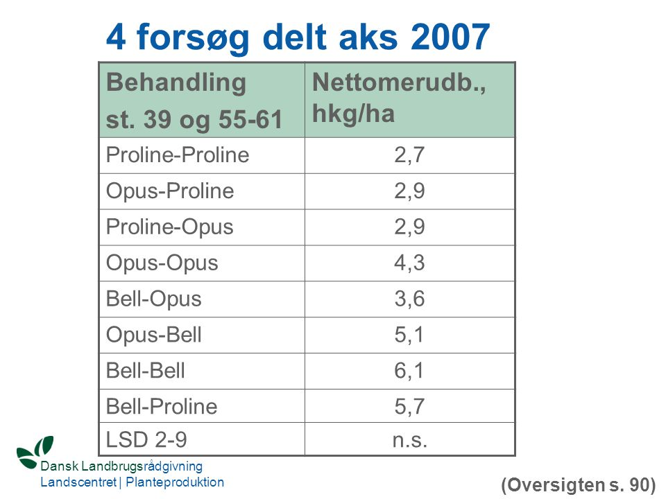 4 forsøg delt aks 2007 Behandling st. 39 og 55-61 Nettomerudb., hkg/ha