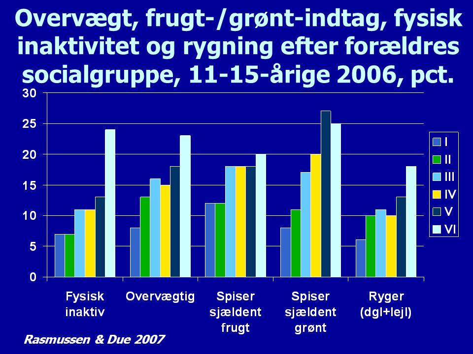 Overvægt, frugt-/grønt-indtag, fysisk inaktivitet og rygning efter forældres socialgruppe, 11-15-årige 2006, pct.