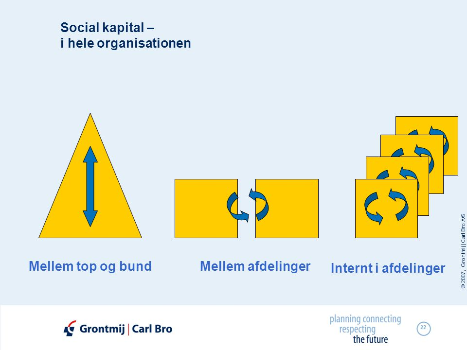 Social kapital – i hele organisationen