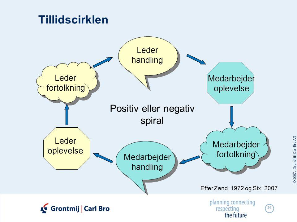 Tillidscirklen Positiv eller negativ spiral Leder handling