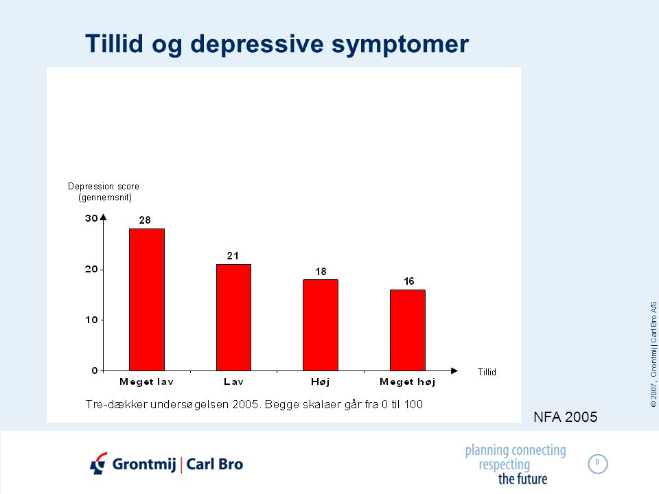 Tillid og depressive symptomer