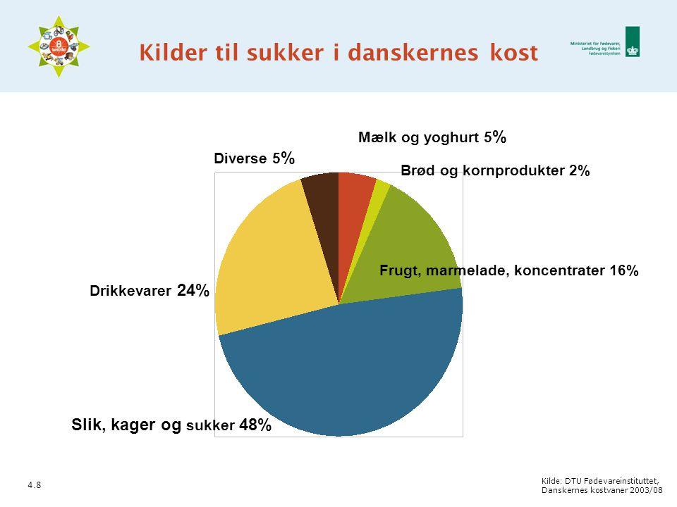 Kilder til sukker i danskernes kost