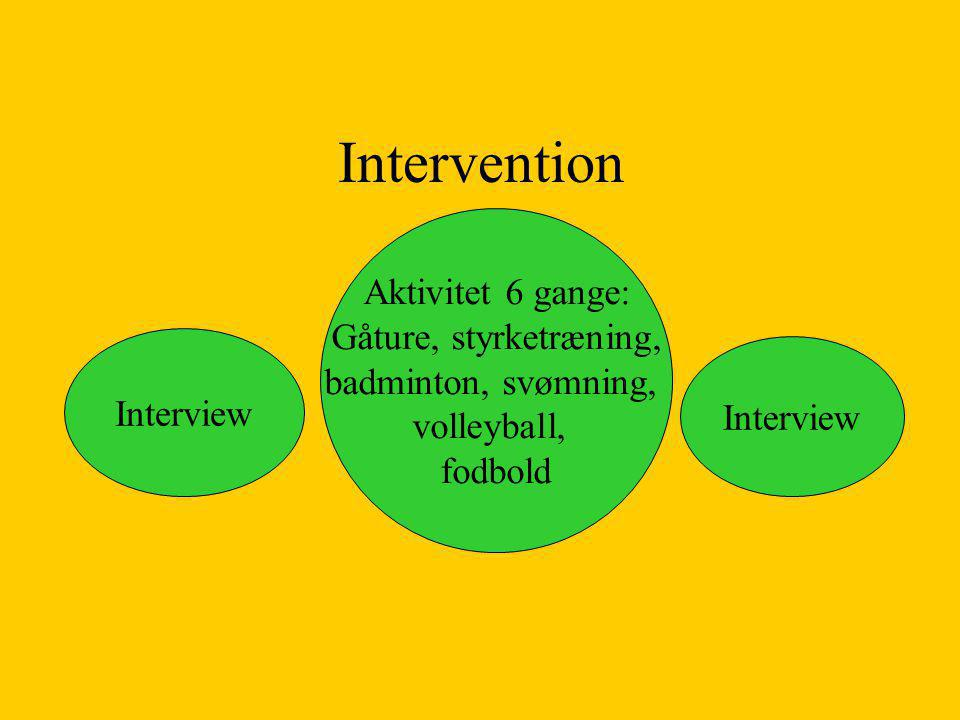 Intervention Aktivitet 6 gange: Gåture, styrketræning,