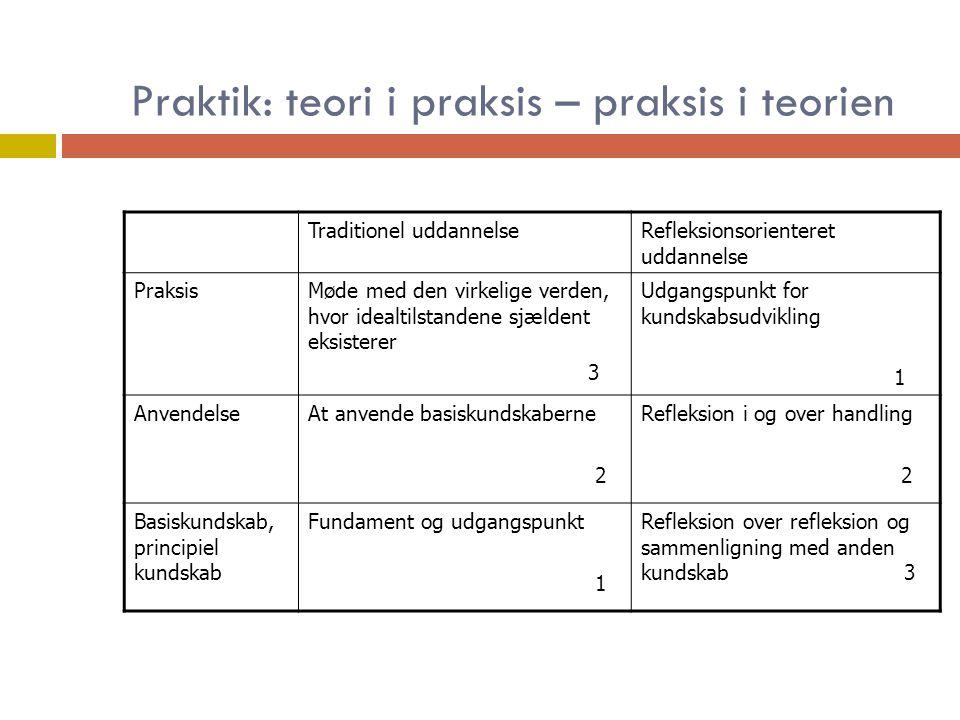 Praktik: teori i praksis – praksis i teorien