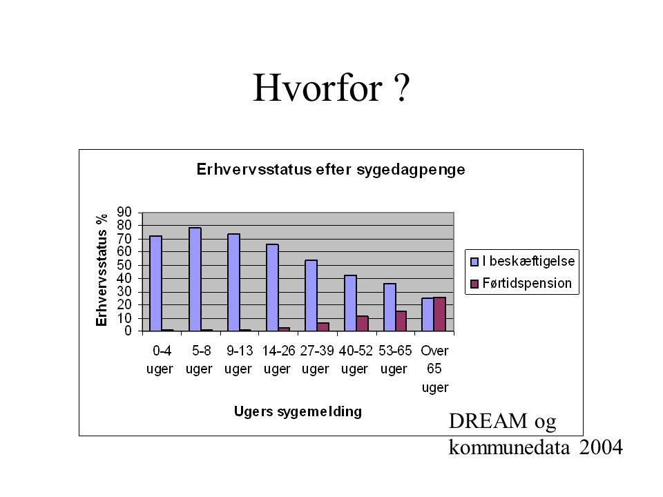 Hvorfor DREAM og kommunedata 2004