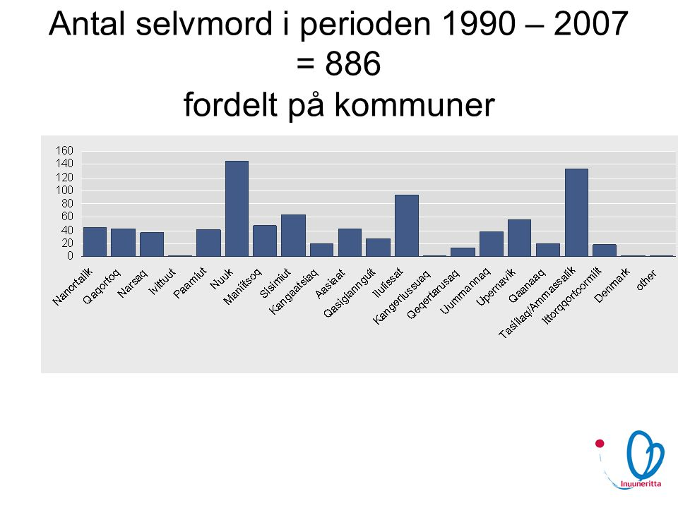Antal selvmord i perioden 1990 – 2007 = 886 fordelt på kommuner