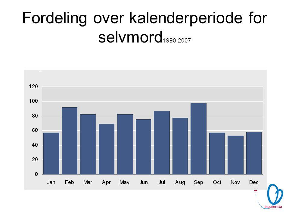 Fordeling over kalenderperiode for selvmord1990-2007