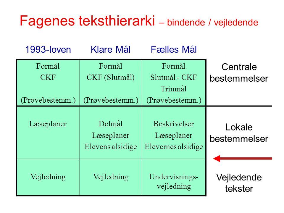 Fagenes teksthierarki – bindende / vejledende