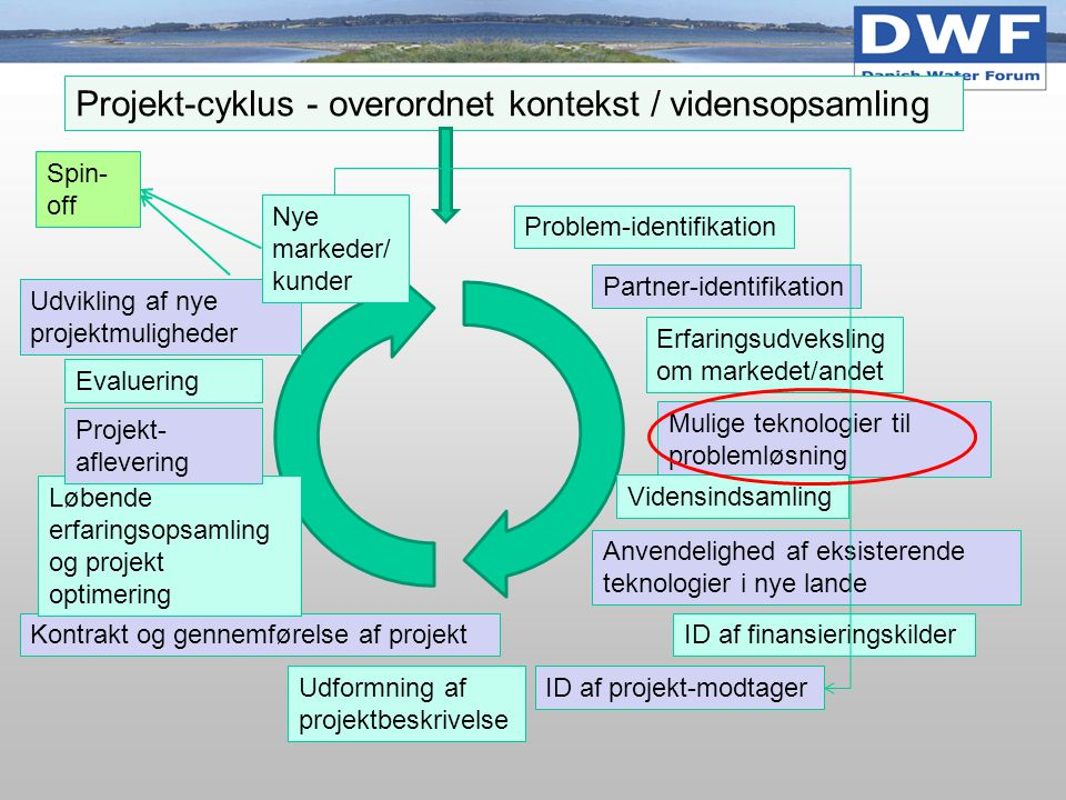 Projekt-cyklus - overordnet kontekst / vidensopsamling