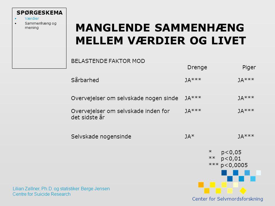 MANGLENDE SAMMENHÆNG MELLEM VÆRDIER OG LIVET