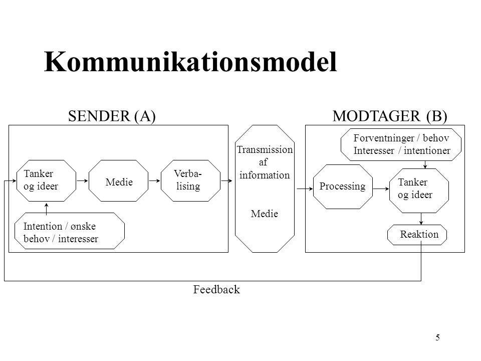 Kommunikationsmodel SENDER (A) MODTAGER (B) Feedback