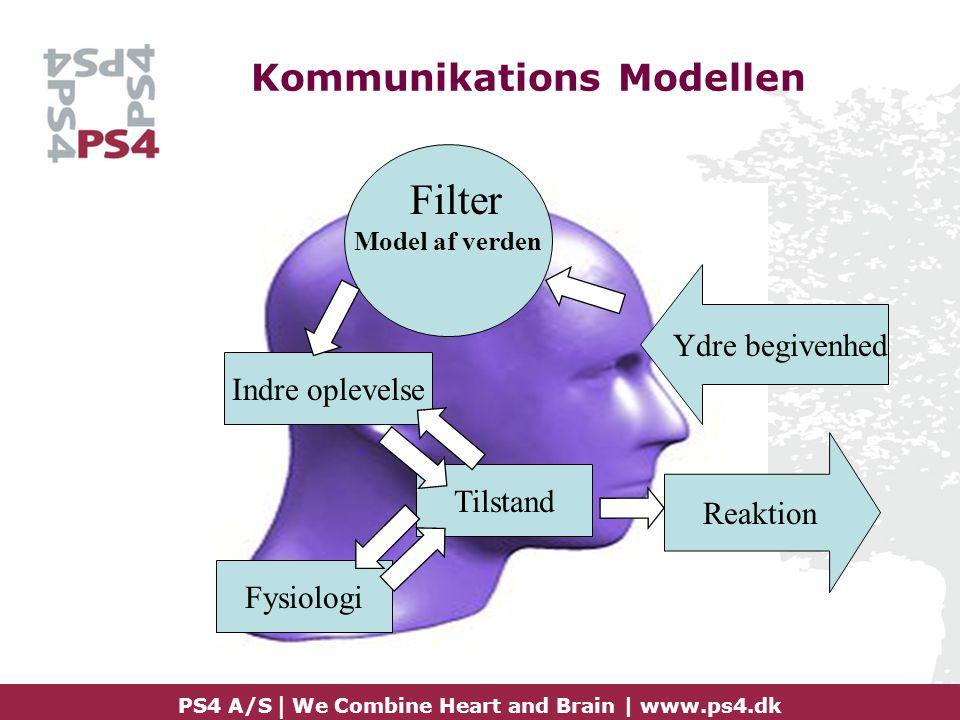 Kommunikations Modellen