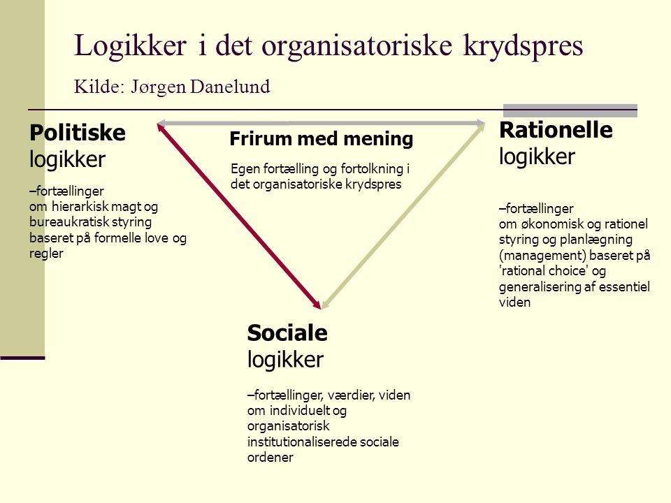 Logikker i det organisatoriske krydspres Kilde: Jørgen Danelund