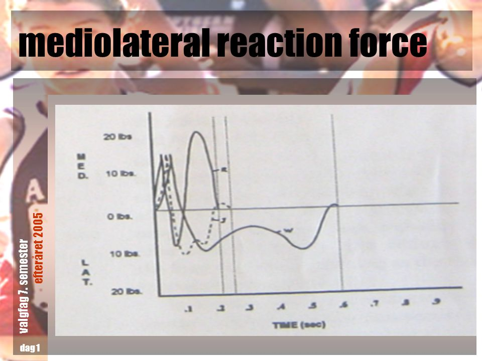mediolateral reaction force