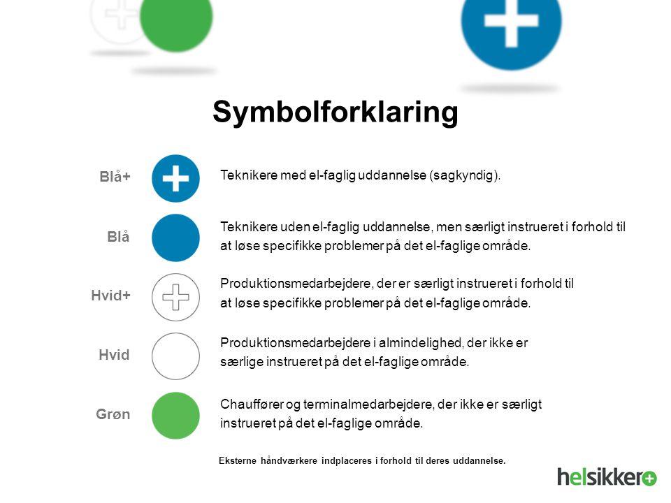 Symbolforklaring Blå+ Blå Hvid+ Hvid Grøn