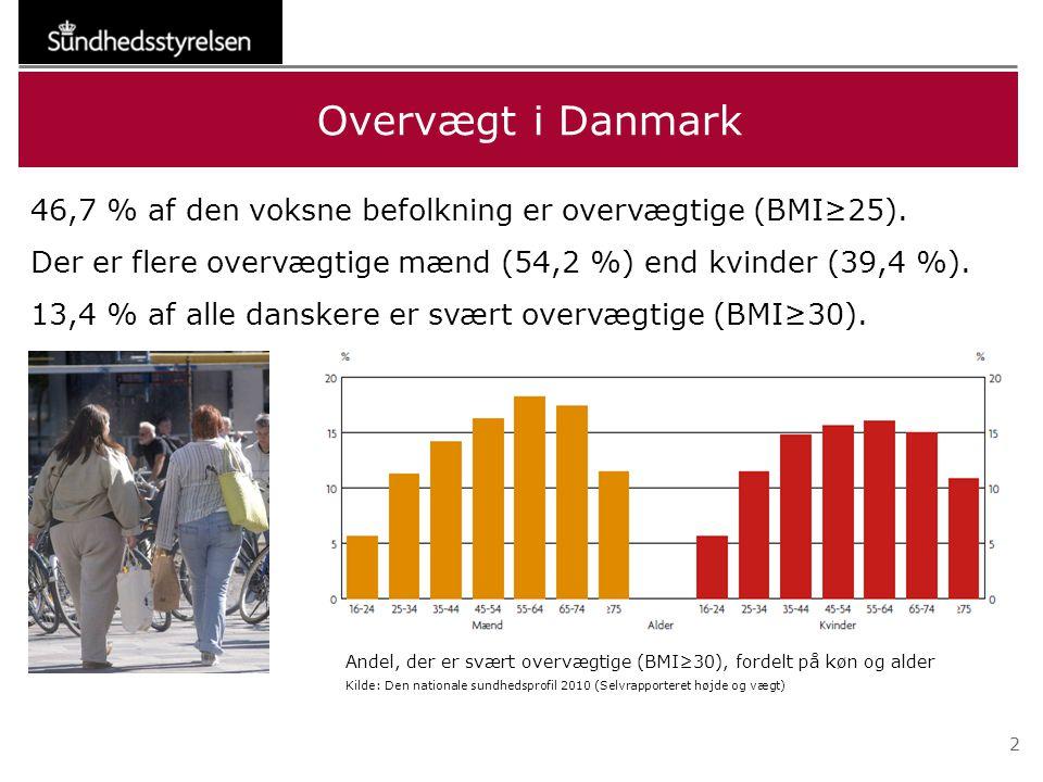 Overvægt i Danmark 46,7 % af den voksne befolkning er overvægtige (BMI≥25). Der er flere overvægtige mænd (54,2 %) end kvinder (39,4 %).