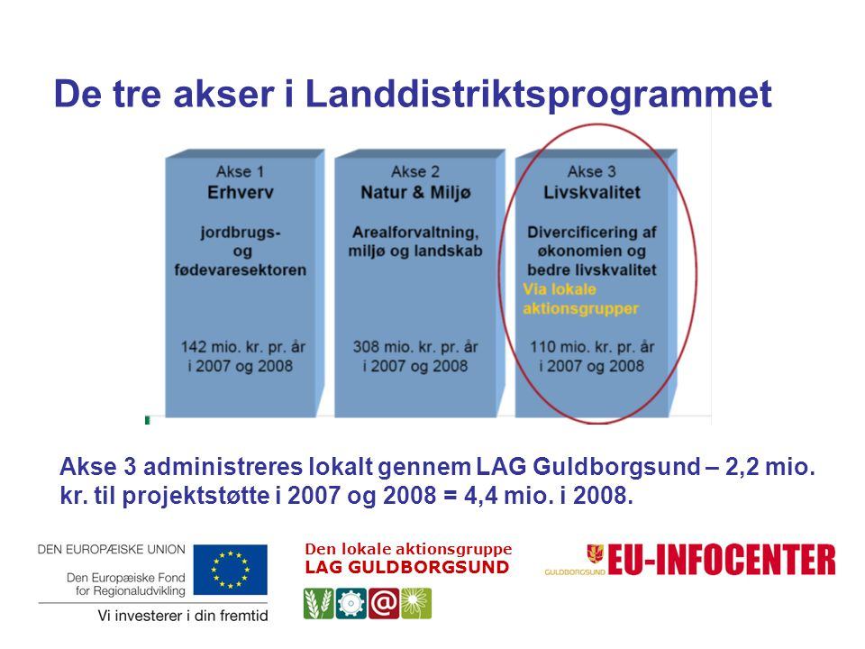 De tre akser i Landdistriktsprogrammet