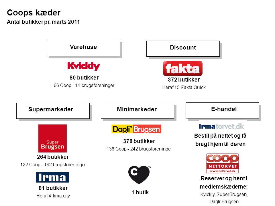 Coops kæder Varehuse Discount Supermarkeder Minimarkeder E-handel