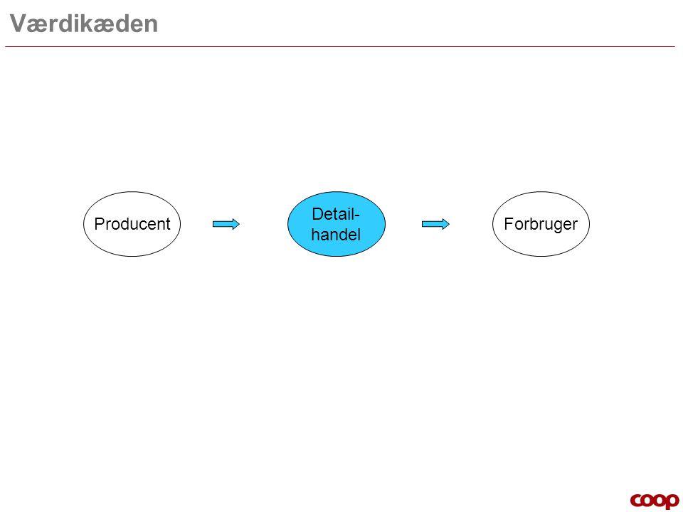 Værdikæden Producent Detail- handel Forbruger