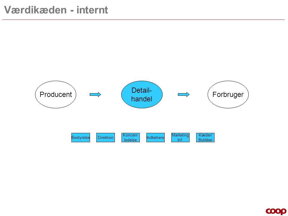 Værdikæden - internt Producent Detail- handel Forbruger Bestyrelse