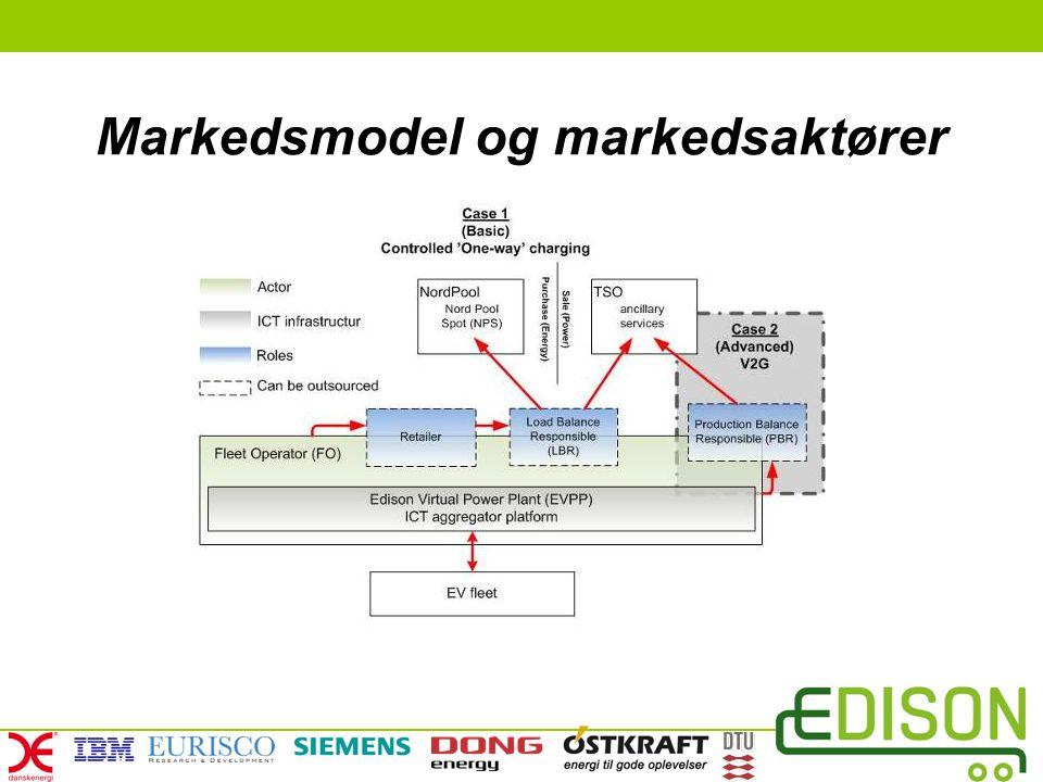 Markedsmodel og markedsaktører