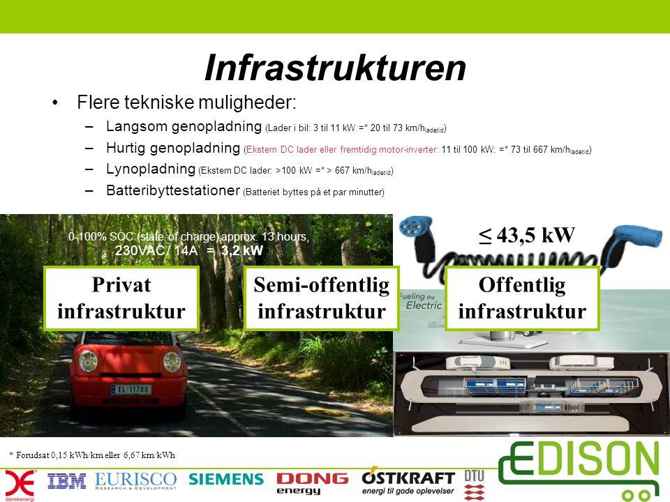 Semi-offentlig infrastruktur Offentlig infrastruktur