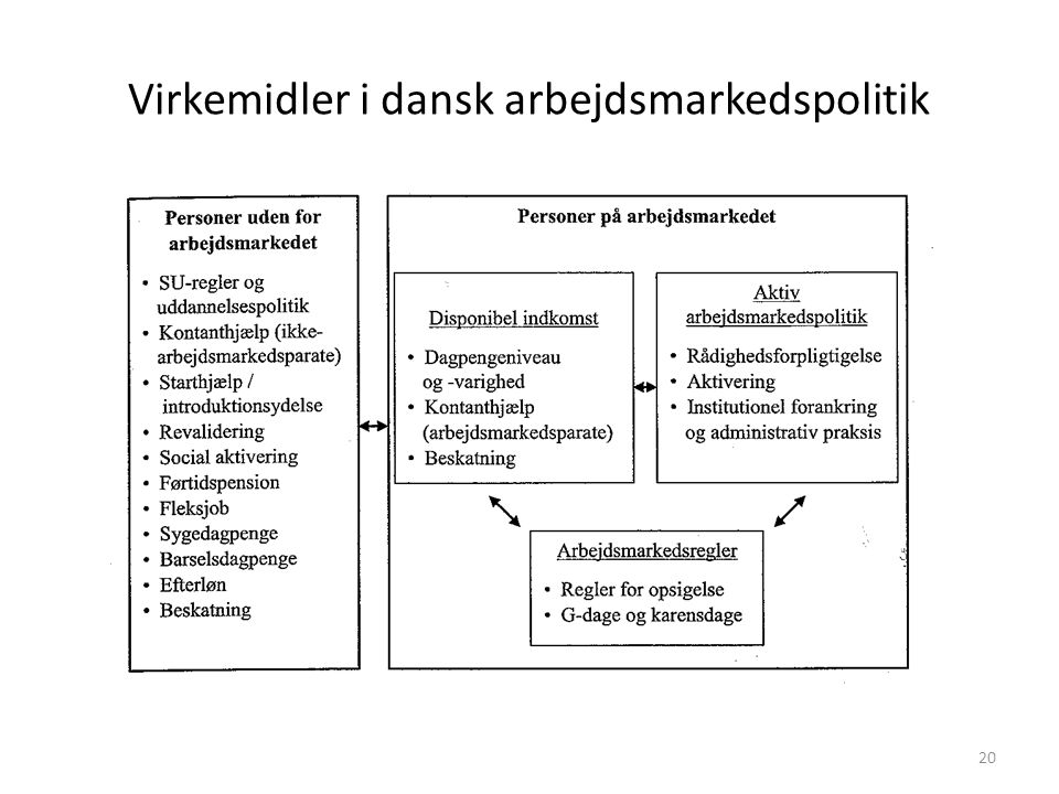 Virkemidler i dansk arbejdsmarkedspolitik