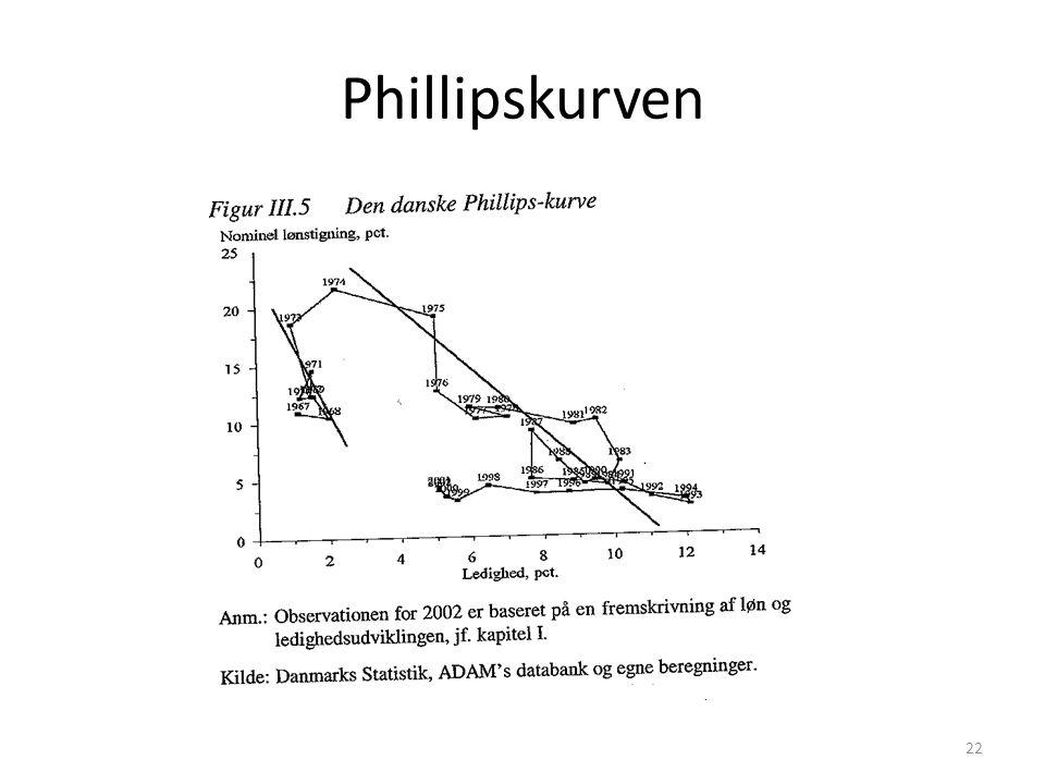 Phillipskurven