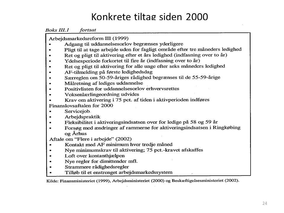Konkrete tiltag siden 2000