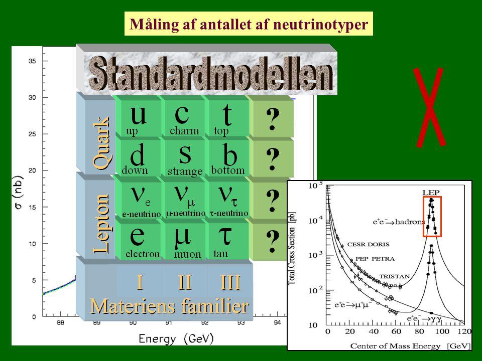 u c s e t b m d ne n Standardmodellen Materiens familier III II I