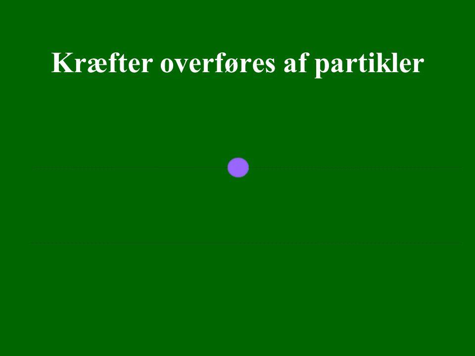 Kræfter overføres af partikler