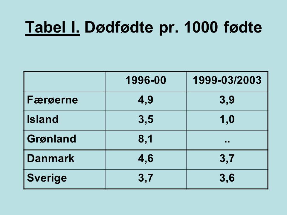 Tabel I. Dødfødte pr. 1000 fødte