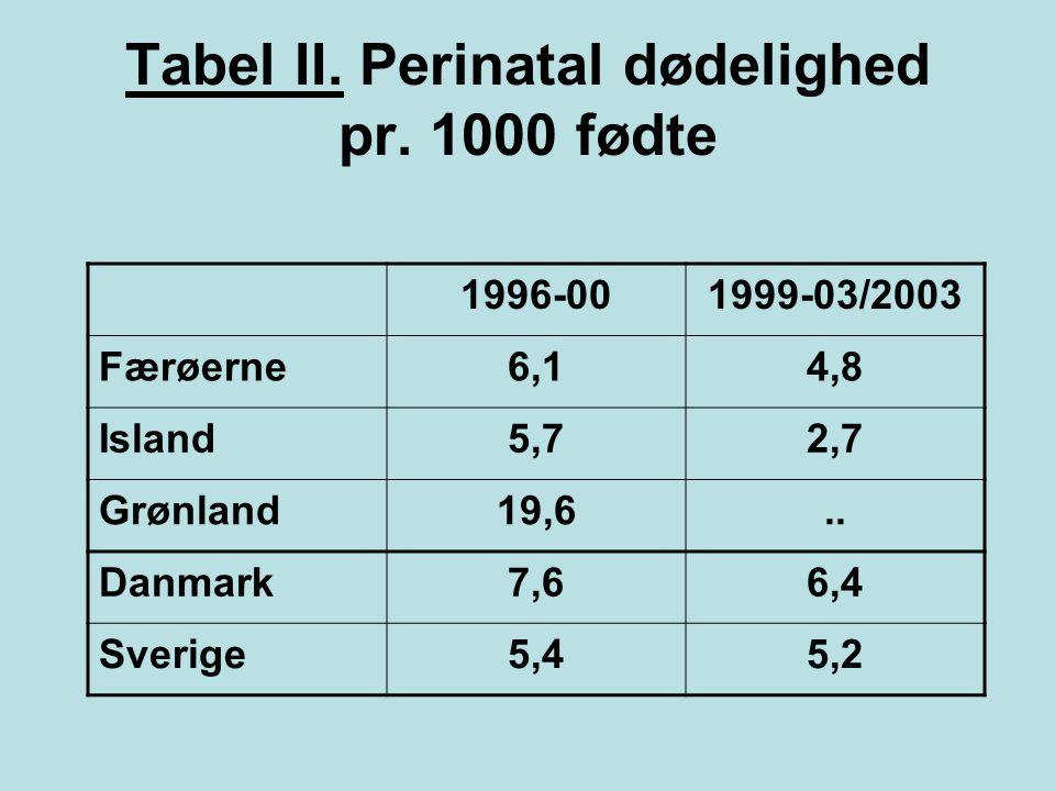 Tabel II. Perinatal dødelighed pr. 1000 fødte
