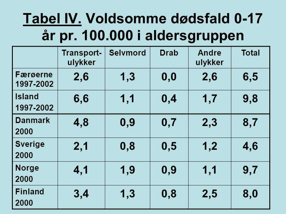 Tabel IV. Voldsomme dødsfald 0-17 år pr. 100.000 i aldersgruppen