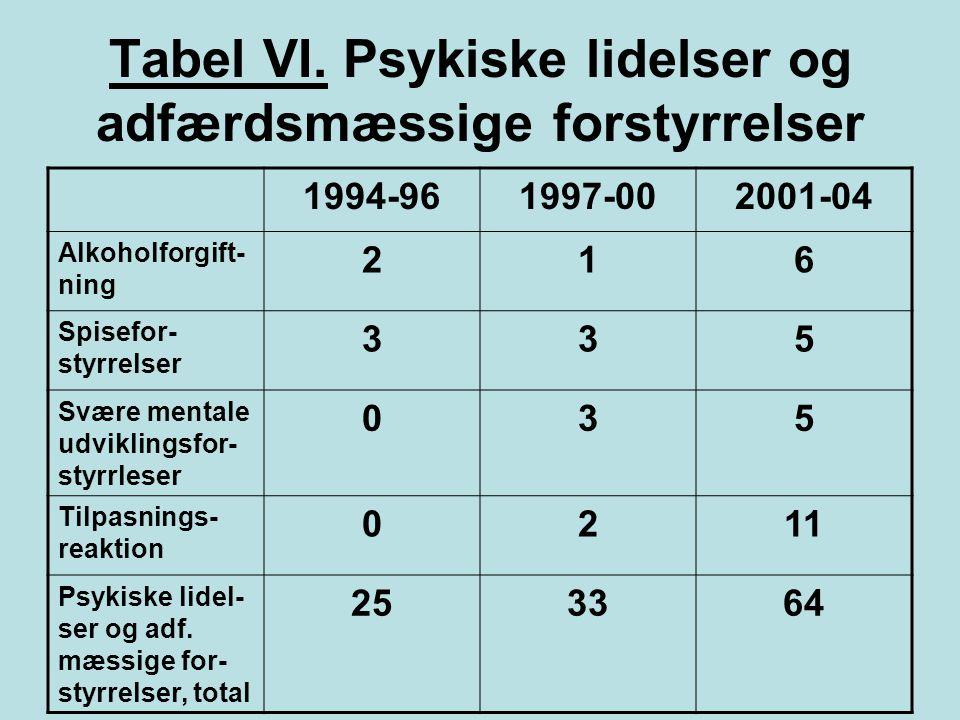 Tabel VI. Psykiske lidelser og adfærdsmæssige forstyrrelser