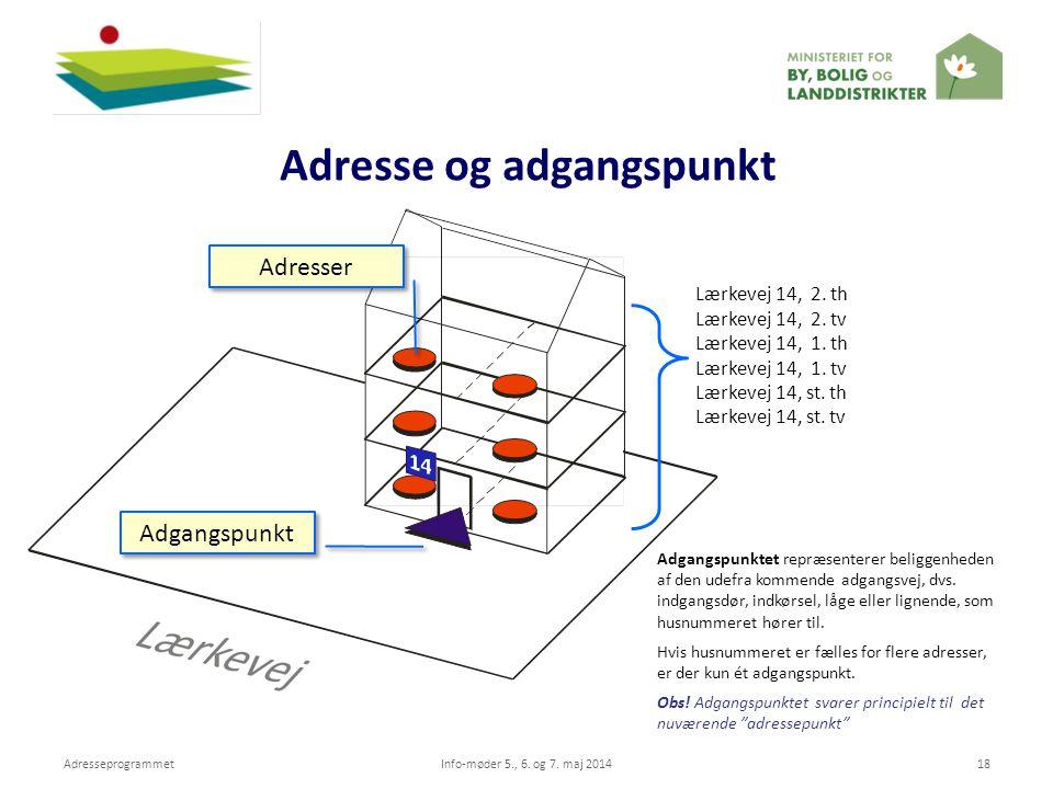 Adresse og adgangspunkt