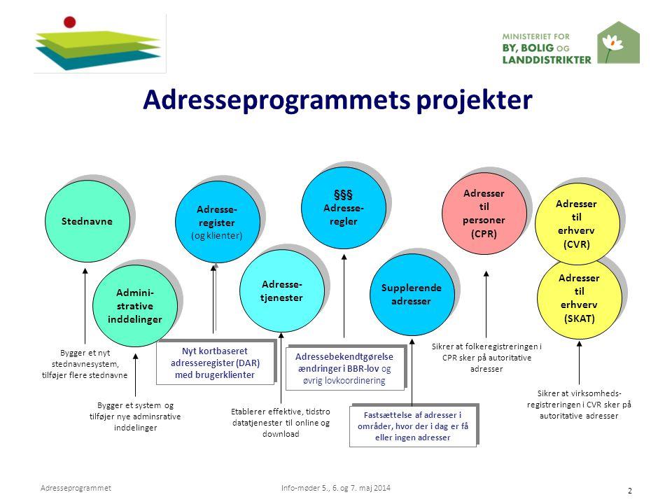 Adresseprogrammets projekter