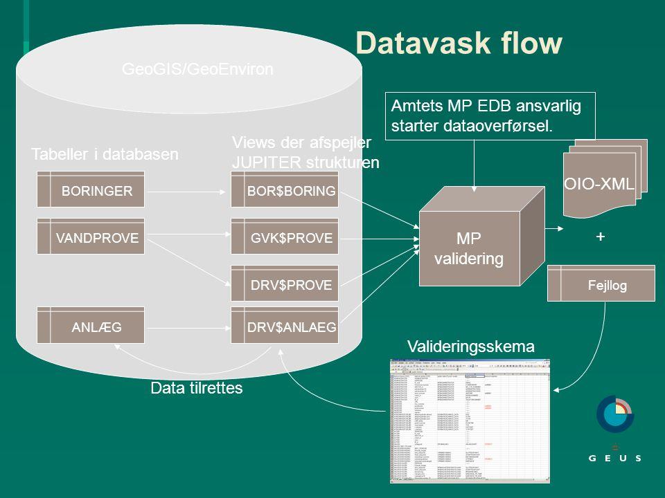 Datavask flow GeoGIS/GeoEnviron Amtets MP EDB ansvarlig